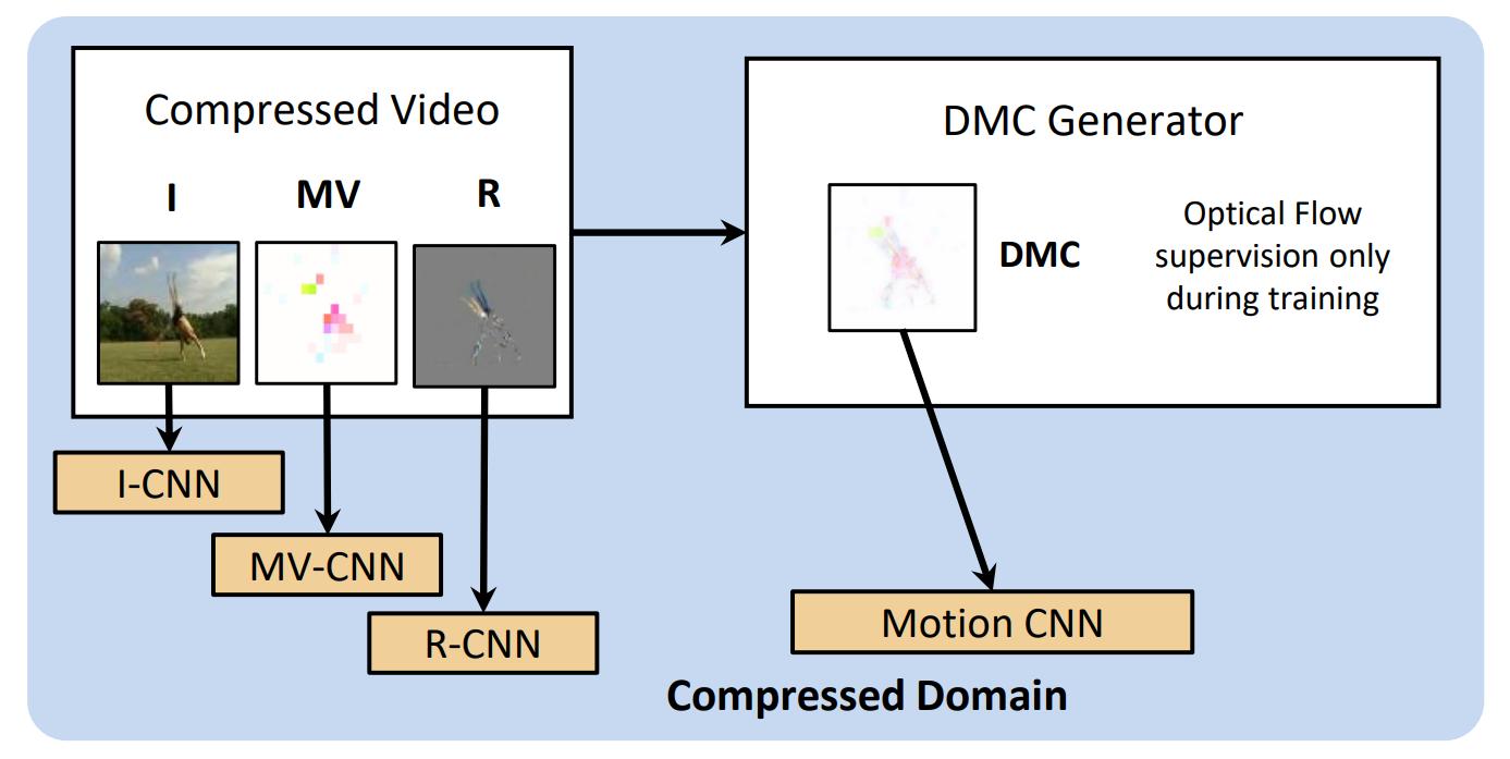 DVMM-publications