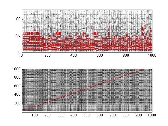 Aligning MIDI scores to music audio