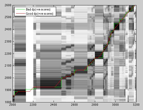Dynamic Time Warp in Matlab