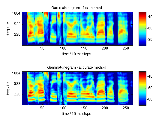 Gammatone-like spectrograms