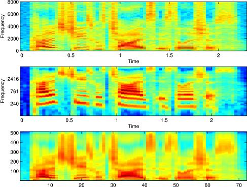 Spectrograms: Constant-Q (Log-frequency) and conventional