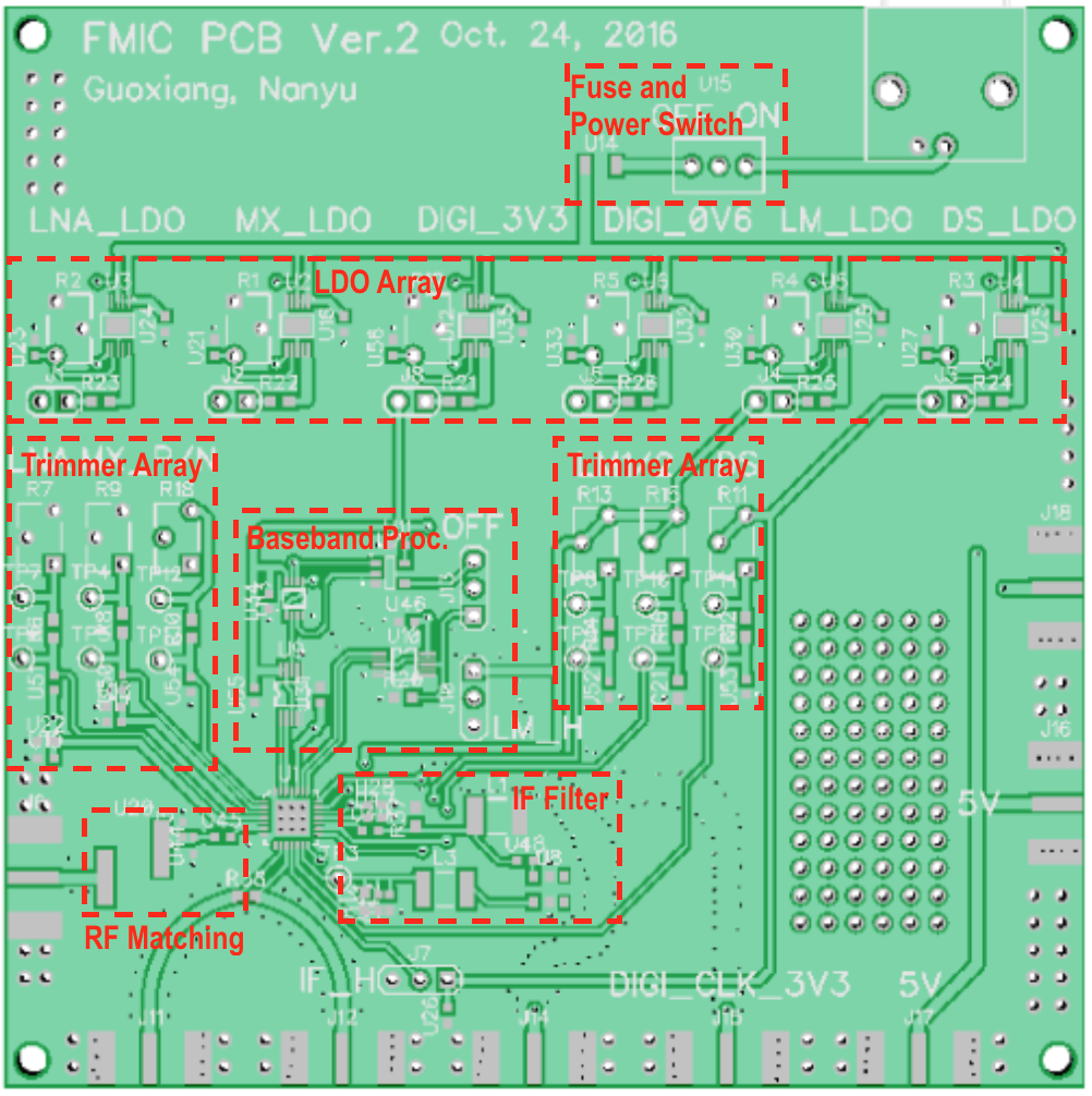 Fig 2 Photo And Layout Of Rf Motherboard