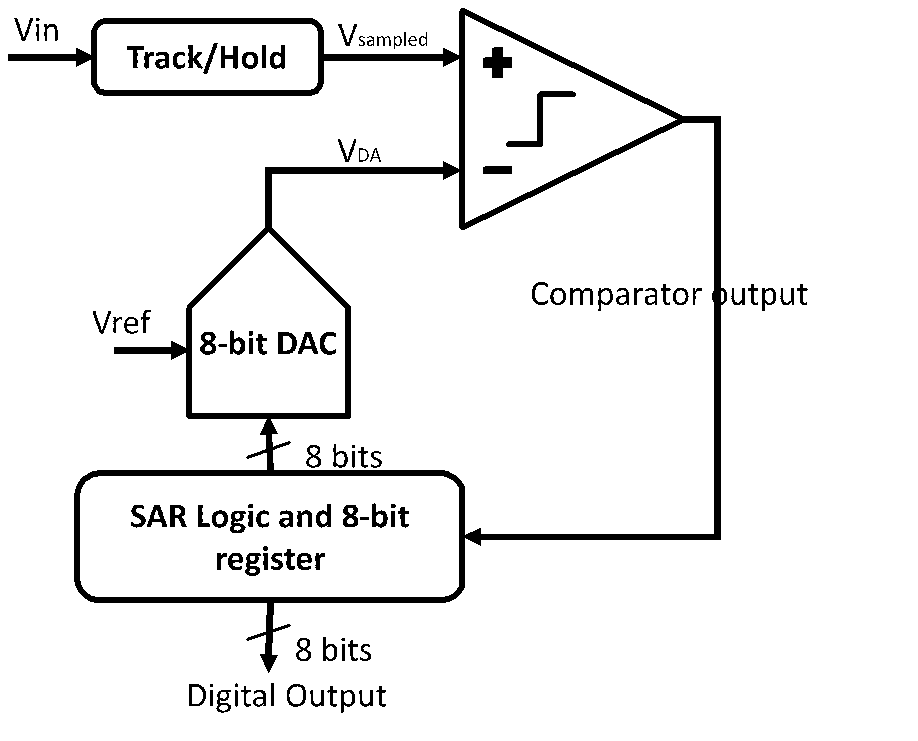 fig 1  sar adc block diagram