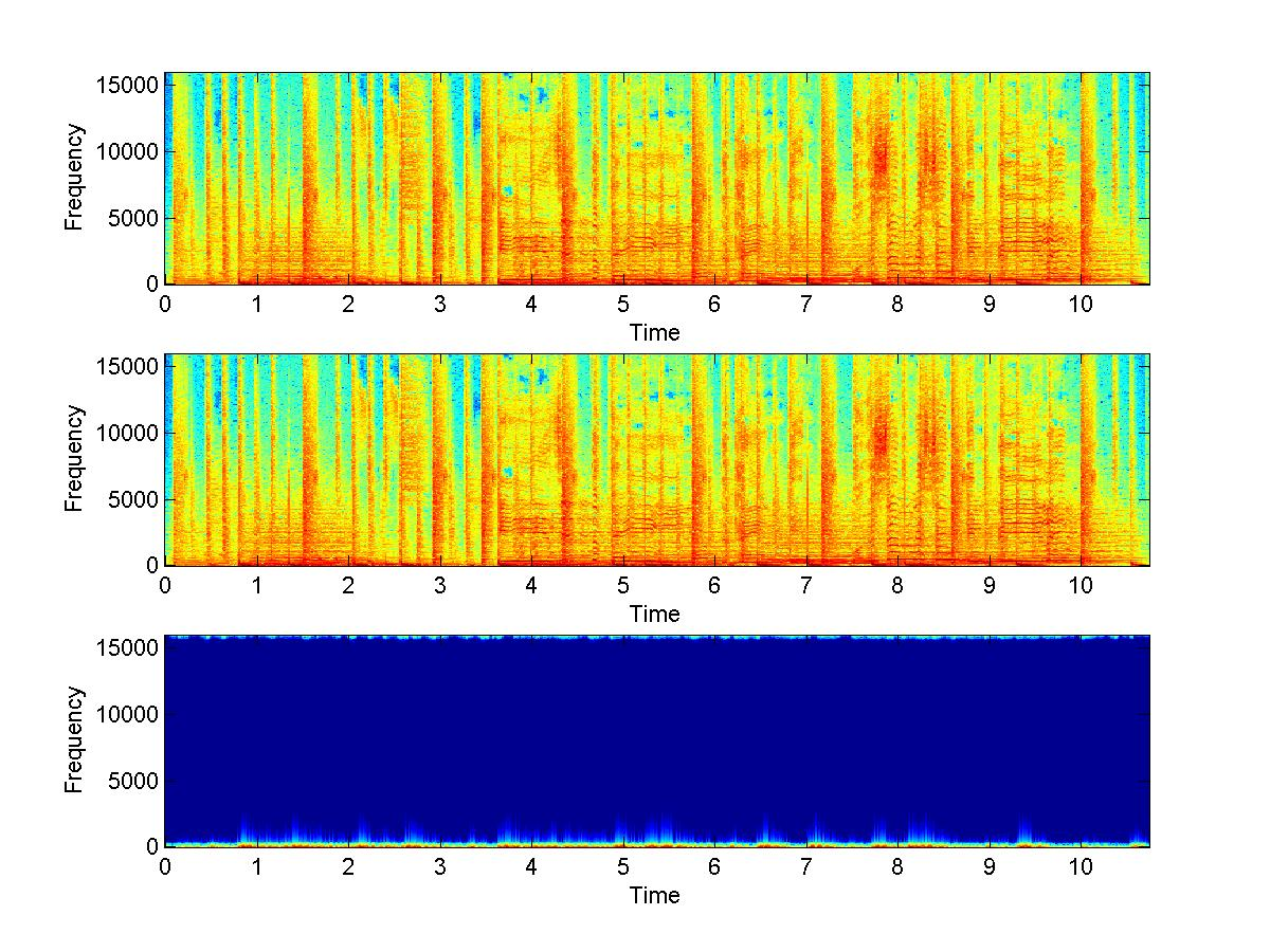 modulation-spectrum audio coding in MATLAB