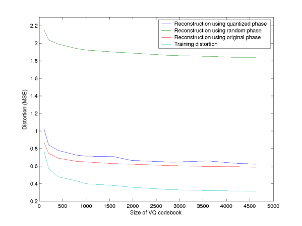 Generic Acoustic Source Models Based on Vector Quantization of a